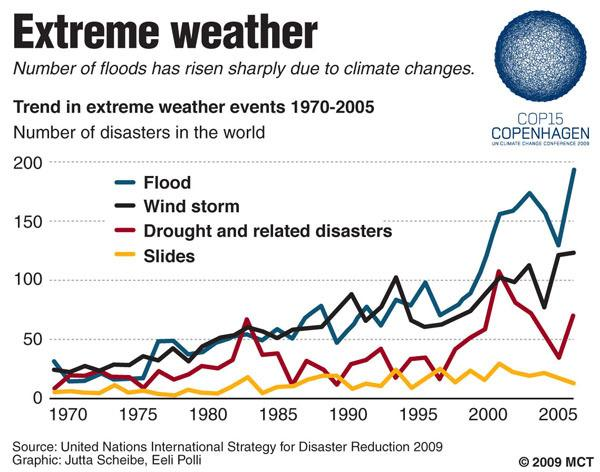 the worldwide issues of the climate changes