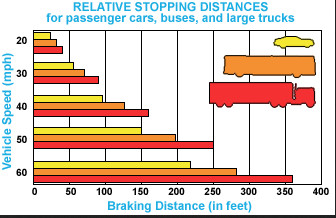 how to solve braking distance maths