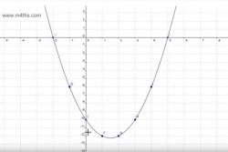 Drawing Quadratic Graphs