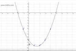 Drawing Quadratic Graphs